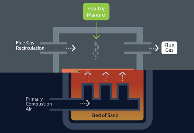 鶏糞バイオマス発電システム